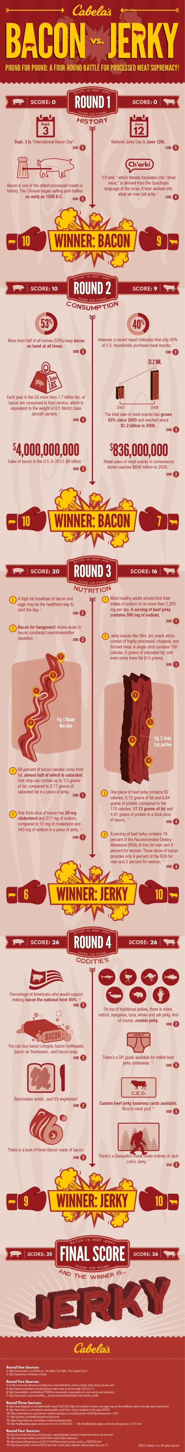 Cabelas-Bacon_vs_Jerky-Infographic-with logo